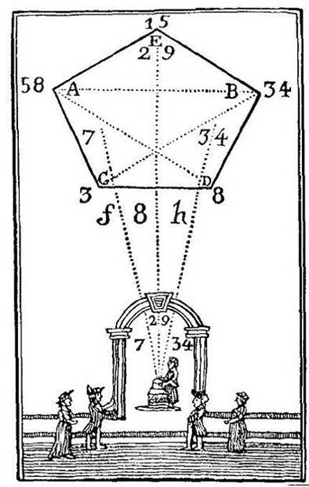 A numerical system with numbers on a pentagram (courtesy author).