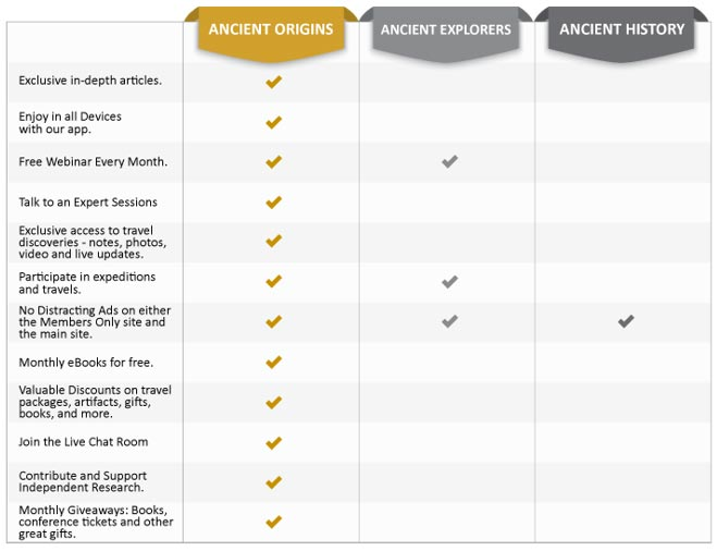 Comparison chart - Ancient Origins Premium