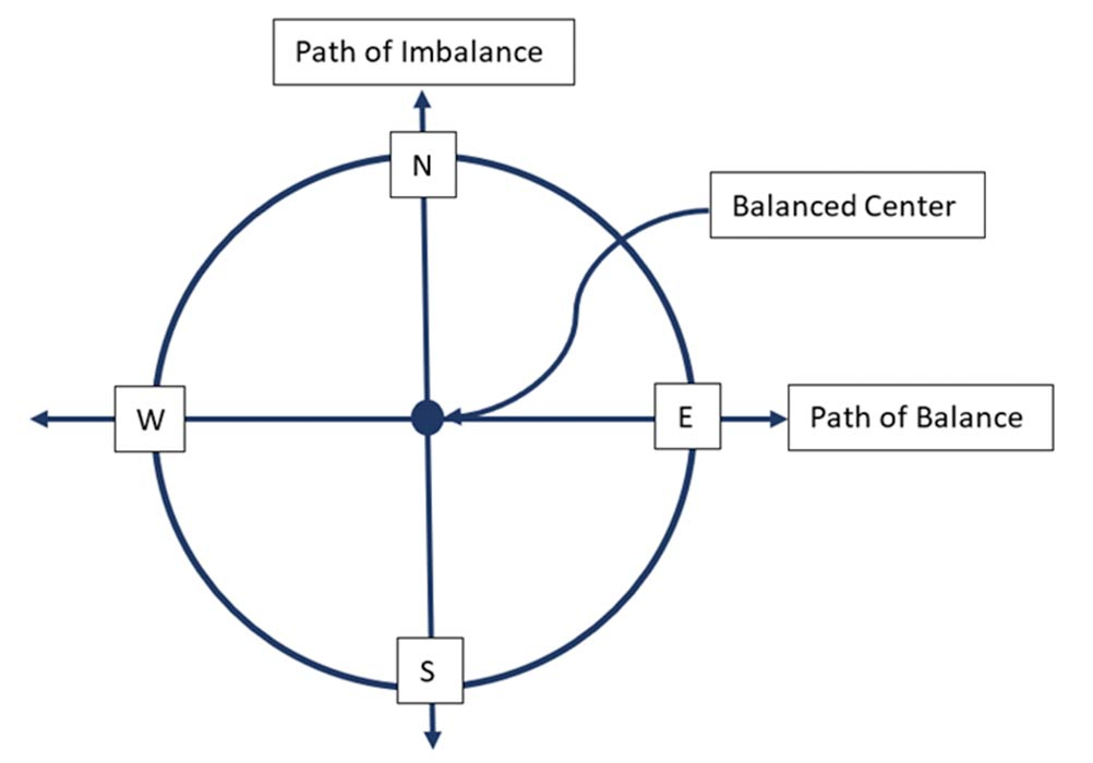 Paths of the Medicine Wheel. North to South: Imbalance. East to West: Balance. (Image: Courtesy © Dr Linda Tello)